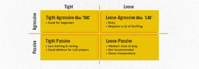 4-types-of-poker-players-chart